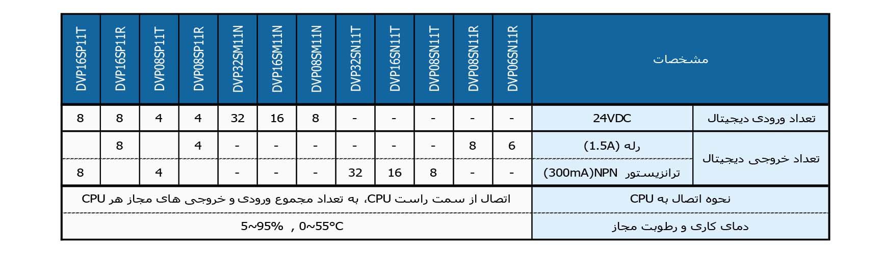 ماژول توسعه DELTA DVP16SM11N